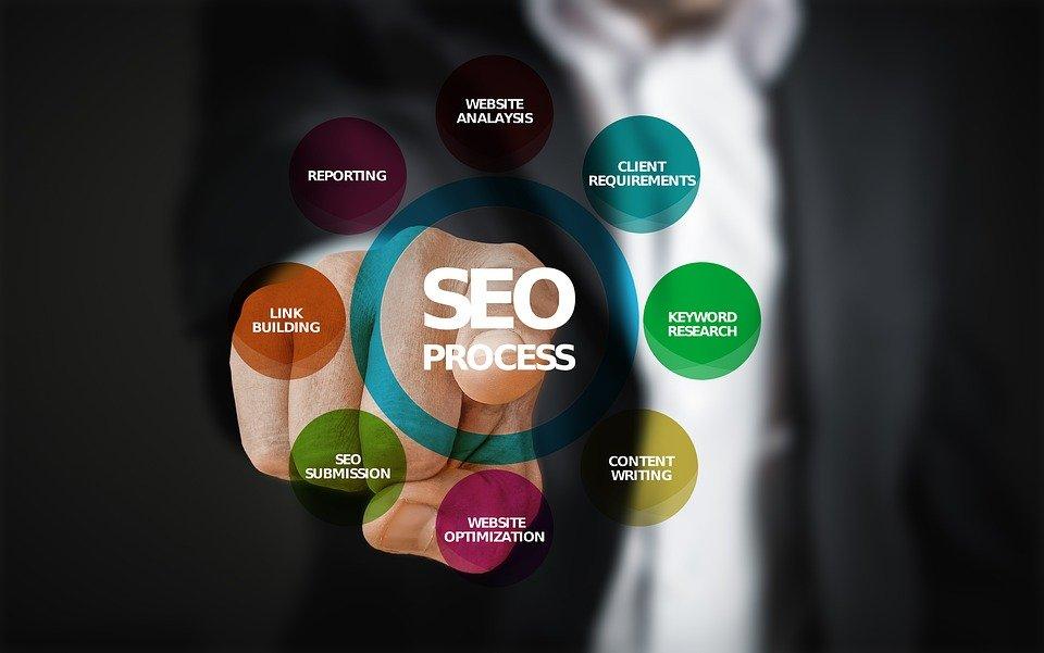 Posizionamento di siti web